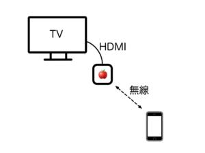 AppleTV接続図