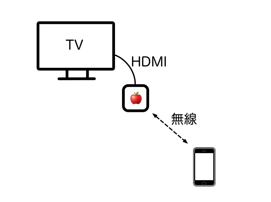 AppleTVの接続方法