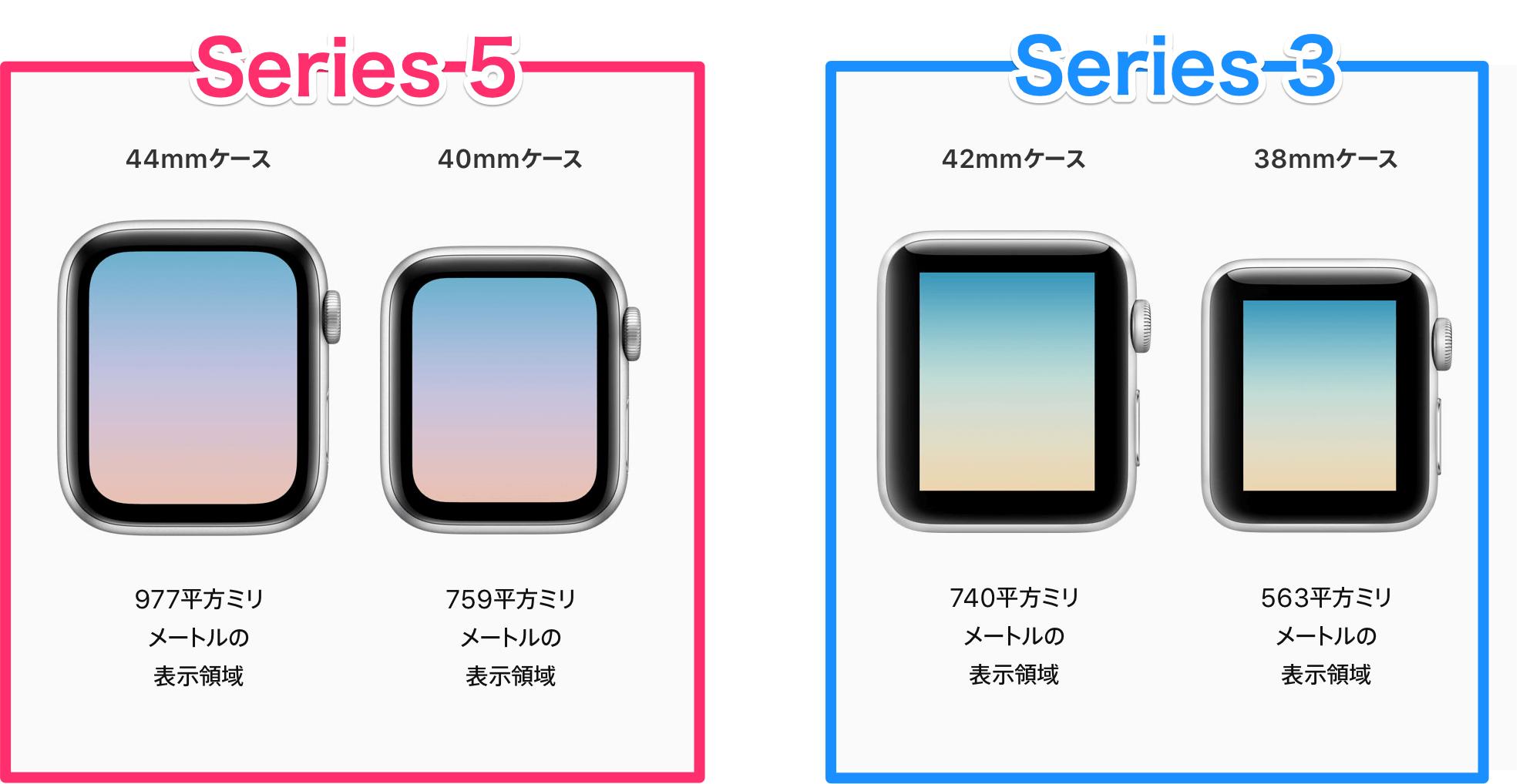 S3 S5比較