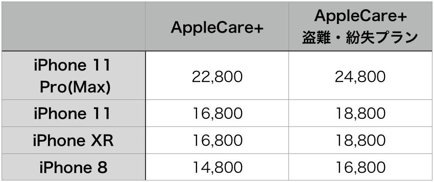 AppleCare料金表