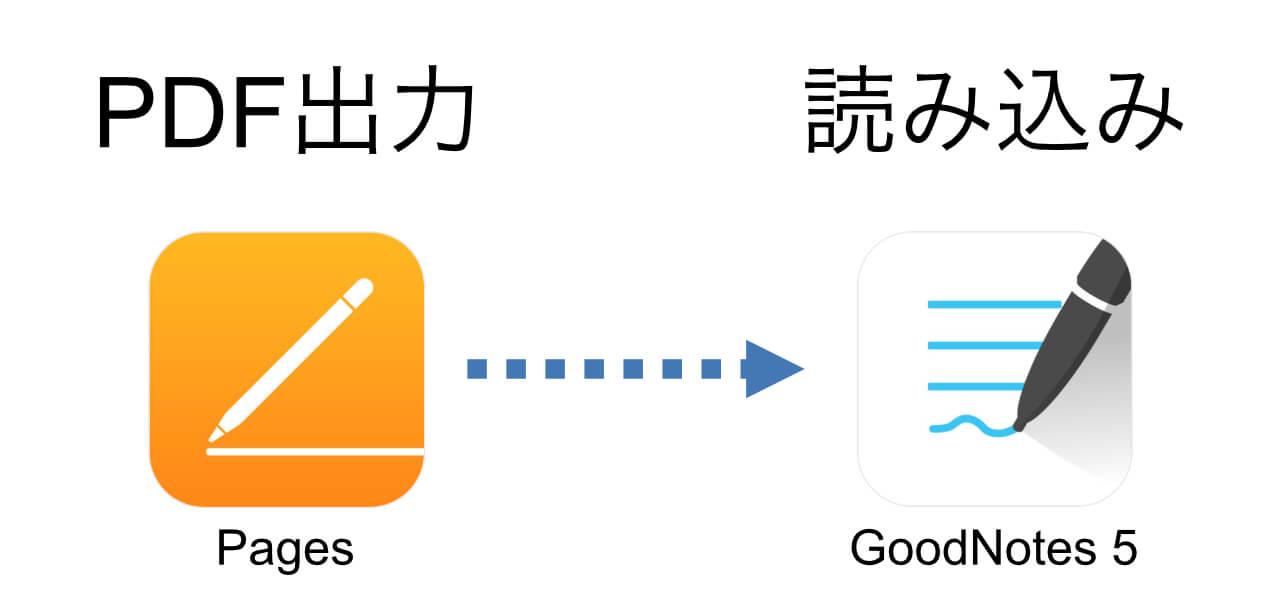 PDF出力して手書きアプリへ