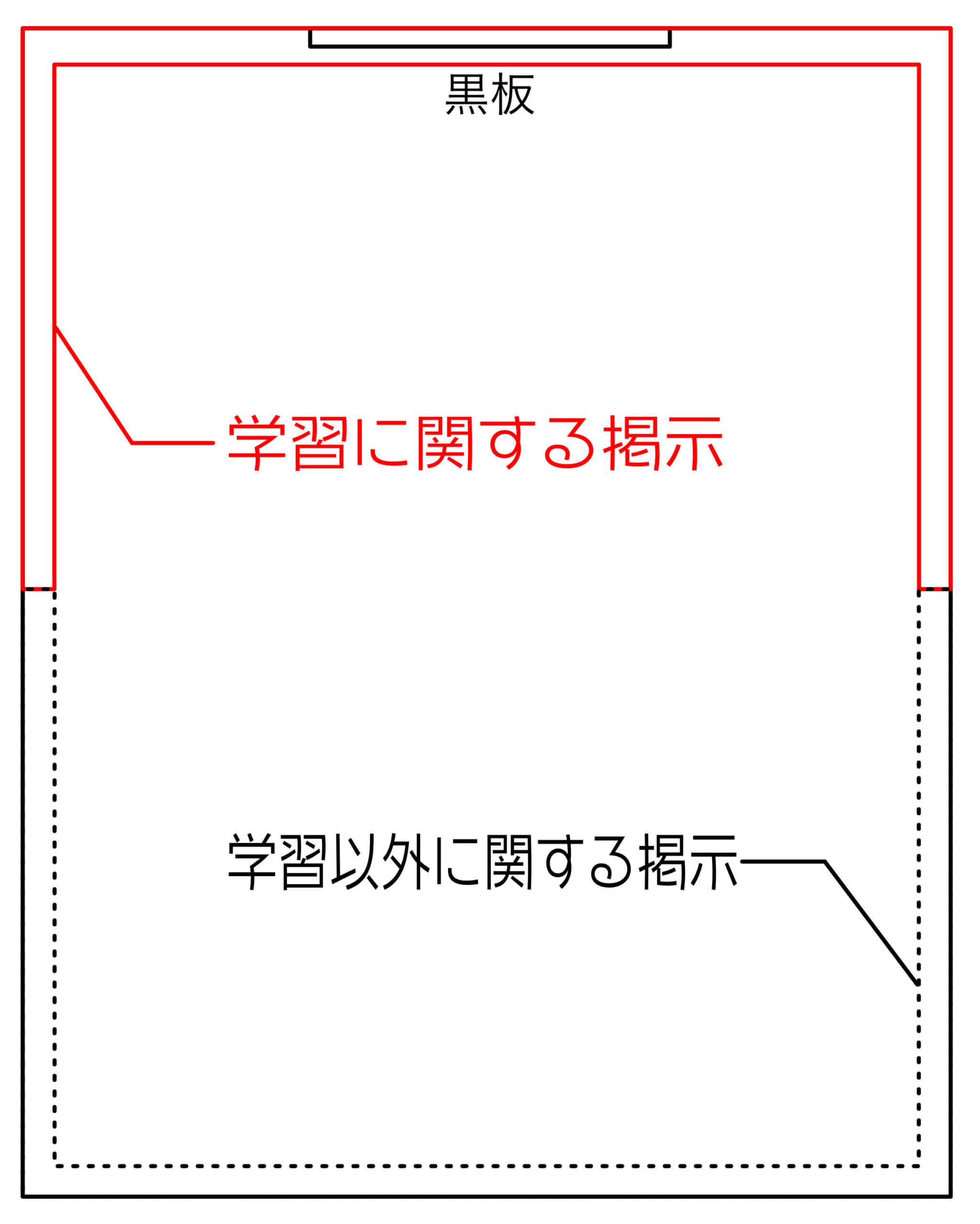 掲示物配置図