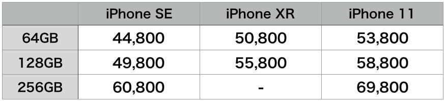 IPhone他機種価格比較表