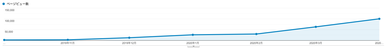 2019年10月~2020年4月までのPV数偏移