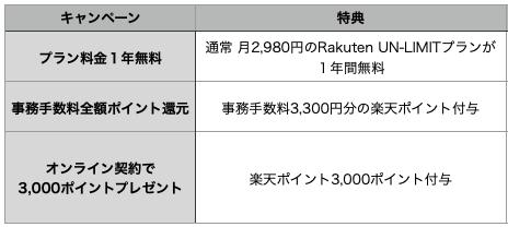 Rakutenminiと併用できるキャンペーン一覧