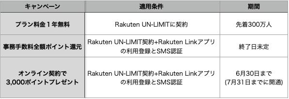 Rakutenminiのキャンペーン併用条件