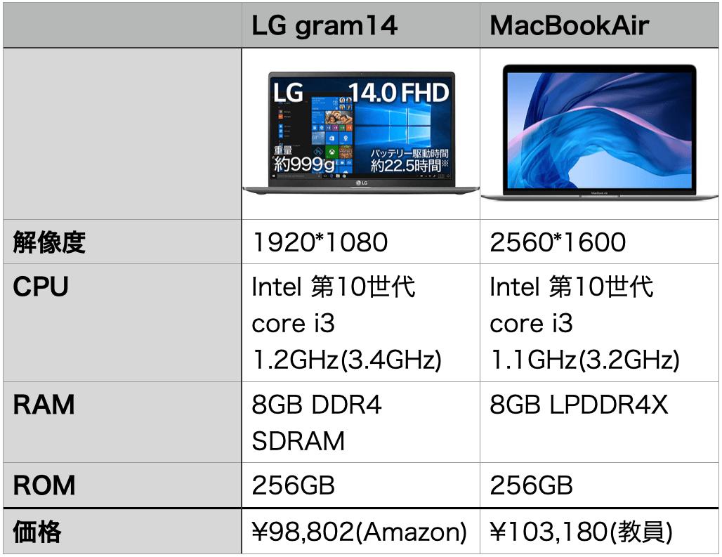 MacWindows比較