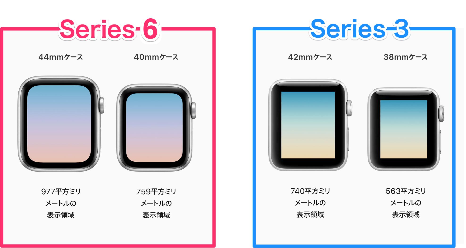 S3 S6比較