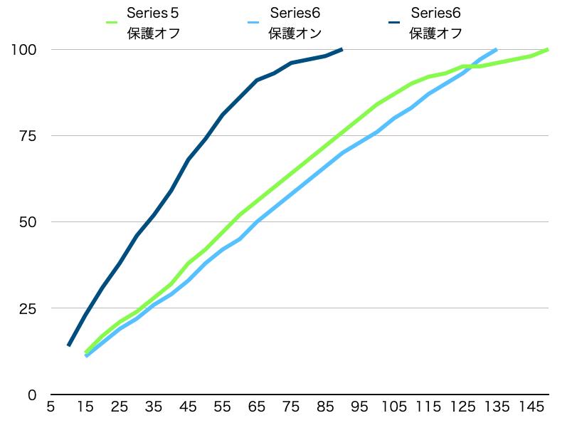 Series5vsSeries6充電速度グラフ