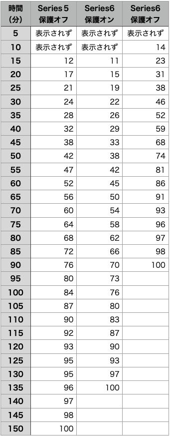 Series5vsSeries6充電速度表