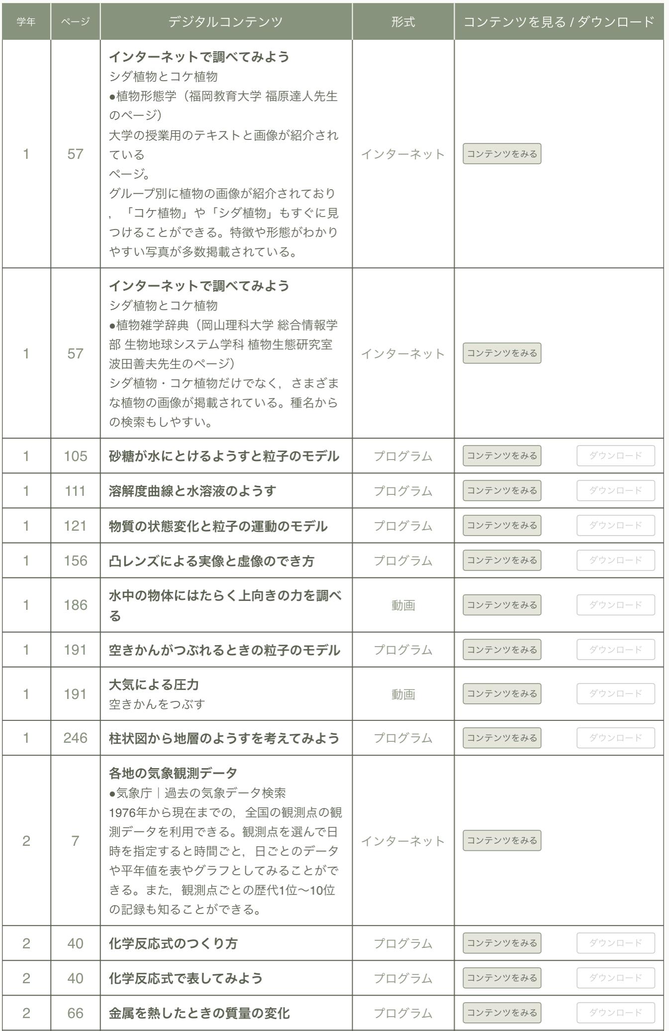 東京書籍 理科Dマークコンテンツ平成28年度用